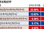 [다시 뜨는 중국 관련株] 면세점 실적회복 기대감…화장품株 ETF '발그레'