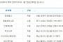 제759회 로또당첨번호조회 '1등 6명 당첨'…당첨지역 '서울 1곳ㆍ경기 1곳ㆍ경남 2곳 등'
