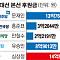 [단독]대선 후원금, 문대통령 14억‧심상정 15억… 홍준표 3억