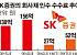 [단독] 하나금융, SK증권 인수 추진…다음주 예비입찰 참여 검토