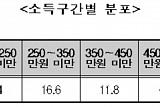 직장인 평균 월급 329만원…男 390만원ㆍ女 236만원
