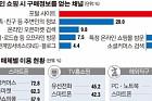 """[데이터 뉴스]""""온라인쇼핑 이용자 2명 중 1명, 포털서 사전 정보수집"""""""
