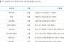 제760회 로또당첨번호조회 '1등 8명 당첨'…당첨지역 '서울 3곳ㆍ경기 2곳ㆍ대구 1곳 등'