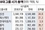 10대 그룹주 시총 올 들어 155조 불어나… 삼성·LG·SK '함박웃음'