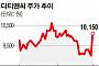 """[SP] 디티앤씨, 21조 영국 원전…""""한국형 원전 인증 수주 기대"""""""