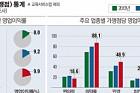 [데이터 뉴스] 프랜차이즈 가맹점 영업이익 10% 불과… 약국 '최고'편의점 '최저'