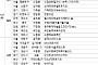 [금주의 분양캘린더] 서울 '신길센트럴자이' 등 전국 3082가구 분양