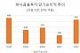 """하나금투, 2분기 430억 순이익…""""기저효과+IBㆍ리테일 호조"""""""