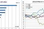 6월 실질실효환율 1.52% 급락, 하락률 61개국중 5위