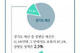 경기도, 보육ㆍ성평등 예산 11.4% 불과…성평등 문화 확산ㆍ여성인권 강화에 소극적