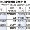 [IPO 상반기 결산] 하반기는 코스닥 주도…셀트리온헬스케어ㆍ티슈진 바이오 '大漁' 대기