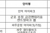 국토부 GTX 모든 노선 2025년까지 완공 계획에 수혜지 '들썩'