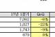 LG디스플레이, 2Q 영업익 8043억… 비수기에도 21분기 연속 흑자