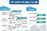 6월말 전국 미분양 5만7108호···3달만에 증가세