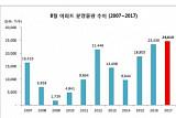 8월 전국에 아파트 2만4000가구 분양…2001년 이후 최대