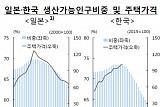 고령화와 주택가격, 일본 같은 붕괴는 없다