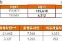 SK이노베이션, 석유사업 부진에…2분기 수익성 '악화'