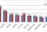 [2017 시평순위] 올해 시평순위 삼성물산 4년 연속 1위···2위 현대건설과 격차 줄어