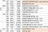 [금주의 분양캘린더] 8월 첫째 주, 서울 '아크로서울포레스트' 등 4286가구 분양