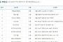 제772회 로또당첨번호조회 '1등 10명 당첨'…당첨지역 '서울 3곳ㆍ대전 2곳ㆍ충북 2곳'