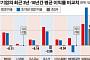 [데이터 뉴스] 100대 상장사 3년 평균 영업이익률, 10년치 밑돌아