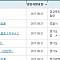 아파트투유, '김포 한강메트로자이 3단지'·'남양주 다산자이 아이비플레이스' 등 청약 당첨자 발표