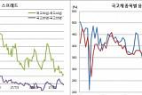 [김남현의 채권썰] 30년 발행 늘린 기재부, 초장기역전 해소?