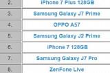 삼성 스마트폰, 대만에서 약진...상위 20개 중 6개