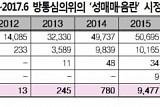 성매매ㆍ음란물 온상 '텀블러'… 한국 협조 요청에 거부