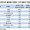 애플, 올해 글로벌 브랜드 가치 1위…삼성, 한 계단 상승한 6위