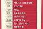 추석 특선영화… 채널 CGVㆍOCN, 마션ㆍ해리포터 시리즈ㆍ킹스맨ㆍ겨울왕국 등