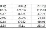 장 투불 페르노리카 사장, 적자 예상 뒤엎고 164억 영업이익 냈지만… 매출 회복은 속수무책
