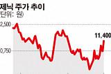 [SP] 제닉, 중국 화장품 매출 비중 30% 넘어...실적 오름세
