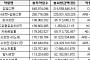[BioS] '투약일ㆍ처방액 1위'..발매 28년차 고혈압약의 노익장