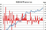 [2017 국감] 한은, 외환보유액 부족하지 않은 수준