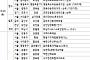[금주의 분양캘린더]  10월 넷째 주, '영등포뉴타운꿈에그린' 등 5941가구 분양
