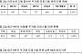 """[2017 국감] """"주거용 오피스텔, 4.6% 취득세 불만 높아…제도 개선해야"""""""