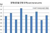 [2017 국감] 한은 최근 10년간 경제예측능력 3위..1·2위는?