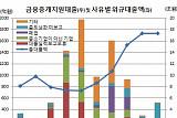 [2017 국감] 중기 지원하라 줬더니…금융중개지원대출 '스튜핏'