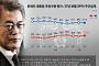 문재인 대통령 국정지지율 67.8% '정체'… 민주당 50.1%