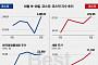 [베스트&워스트] 코스피, 거래 재개 '한국항공우주' 22%·한중관계 기대감에 '한국화장품제조' 43% 상승