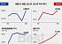 [베스트&워스트] 코스닥 승격 '세원' 95% 껑충… 신고리 5·6호기 재개에 '대창스틸' 30% 올라