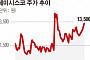 [SP] 쎄미시스코, 초소형 전기차 'D2' 국토부 인증 통과
