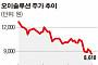 [SP분석] 오이솔루션, 경영진 지분 매도에 투자자 '울상'
