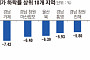 영남 대도시 아파트 폭락...철강·조선 침체 여파?