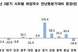 3분기 소매판매 4.3% 증가…소비자물가 2.3%↑