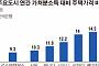 [뉴스 더 읽기] 헷갈리는 집값 전망, 힌트는 'in 서울'과 '그 밖'