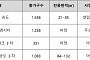 탄력받은 KTX·GTX 철도사업… 인천 송도 훈풍 부나