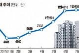 서울 부동산 시장 눈치 게임 '팽팽'…호가 버티기 속 거래절벽