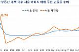 서울 아파트 3주 연속 상승폭 확대...거래량은 감소해
